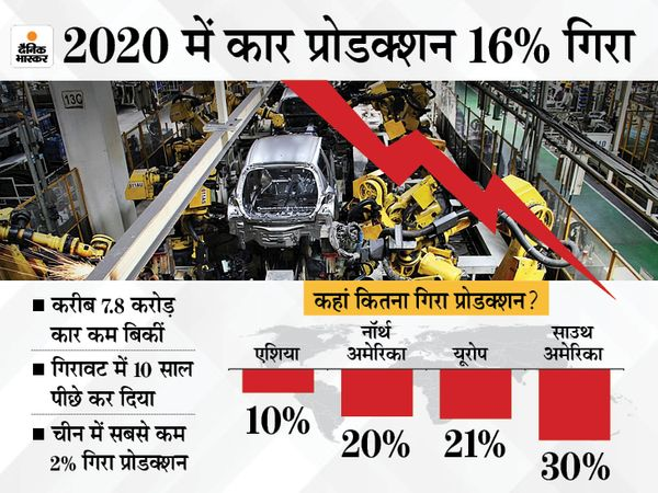 Around 7.8 crore cars sold worldwide, production also fell by 16%.